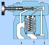 Предохранительные клапаны с гидравлическим управлением (низкошумные), серия S-BG