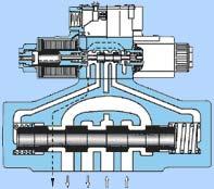 Гидрораспределители с электрогидравлическим управлением DSHG/DSHF